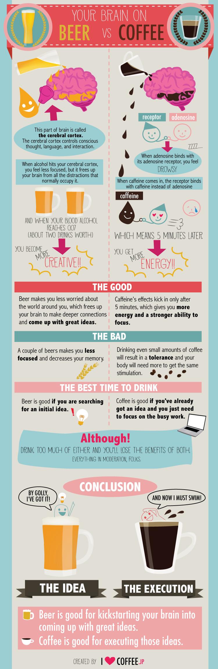 Your brain on coffee versus beer